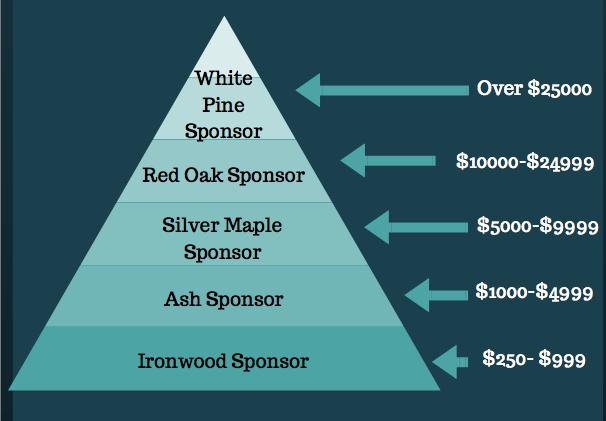 donation pyramid